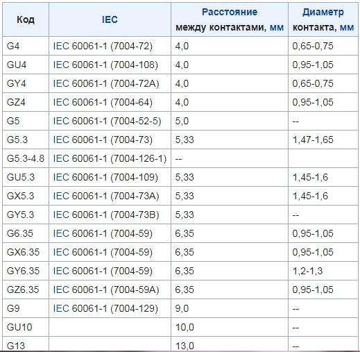 Размеры и обозначения штырьковых цоколей галогенных и светодиодных ламп